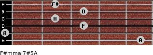F#m(maj7)#5/A for guitar on frets 5, 0, 3, 2, 3, 2