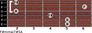 F#m(maj7)#5/A for guitar on frets 5, 5, 4, 2, 6, 2