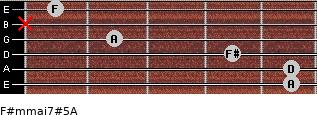 F#m(maj7)#5/A for guitar on frets 5, 5, 4, 2, x, 1