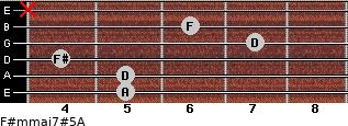 F#m(maj7)#5/A for guitar on frets 5, 5, 4, 7, 6, x