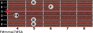 F#m(maj7)#5/A for guitar on frets 5, 5, 4, x, 6, 5