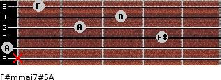 F#m(maj7)#5/A for guitar on frets x, 0, 4, 2, 3, 1