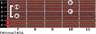 F#m(maj7)#5/A for guitar on frets x, x, 7, 10, 7, 10