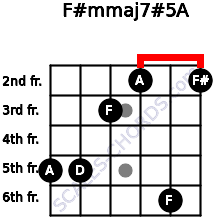 F#m(maj7)#5/A for guitar on frets 5, 5, 3, 2, 6, 2