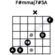F#m(maj7)#5/A for guitar on frets 5, 5, 4, x, 3, 1