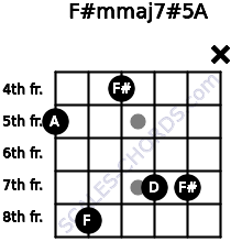 F#m(maj7)#5/A for guitar on frets 5, 8, 4, 7, 7, x