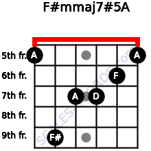 F#m(maj7)#5/A for guitar on frets 5, 9, 7, 7, 6, 5