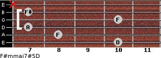 F#m(maj7)#5/D for guitar on frets 10, 8, 7, 10, 7, x