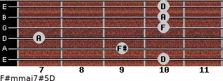 F#m(maj7)#5/D for guitar on frets 10, 9, 7, 10, 10, 10