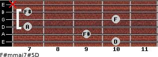 F#m(maj7)#5/D for guitar on frets 10, 9, 7, 10, 7, x