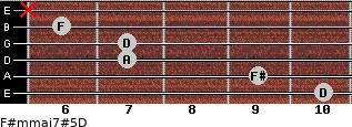 F#m(maj7)#5/D for guitar on frets 10, 9, 7, 7, 6, x