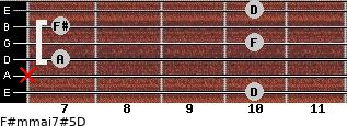 F#m(maj7)#5/D for guitar on frets 10, x, 7, 10, 7, 10