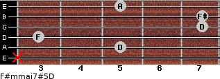 F#m(maj7)#5/D for guitar on frets x, 5, 3, 7, 7, 5