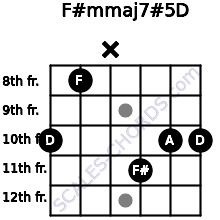 F#m(maj7)#5/D for guitar on frets 10, 8, x, 11, 10, 10