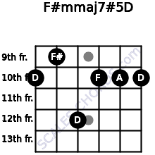 F#m(maj7)#5/D for guitar on frets 10, 9, 12, 10, 10, 10