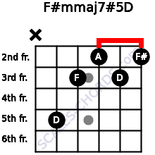 F#m(maj7)#5/D for guitar on frets x, 5, 3, 2, 3, 2