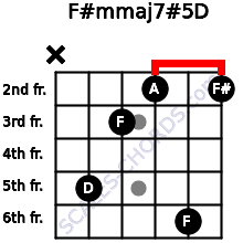 F#m(maj7)#5/D for guitar on frets x, 5, 3, 2, 6, 2