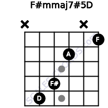 F#m(maj7)#5/D for guitar on frets x, 5, 4, 2, x, 1