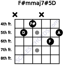 F#m(maj7)#5/D for guitar on frets x, 5, 4, x, 6, 5