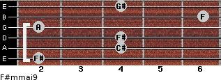 F#m(maj9) for guitar on frets 2, 4, 4, 2, 6, 4