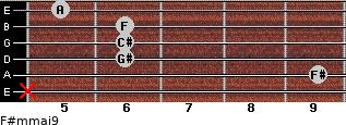 F#m(maj9) for guitar on frets x, 9, 6, 6, 6, 5