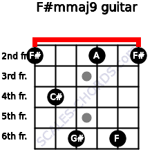 F#m(maj9) for guitar on frets 2, 4, 6, 2, 6, 2
