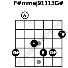 F#m(maj9/11/13)/G# for guitar on frets 4, 0, 3, 4, 4, 2