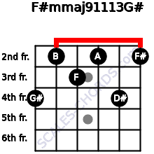 F#m(maj9/11/13)/G# for guitar on frets 4, 2, 3, 2, 4, 2