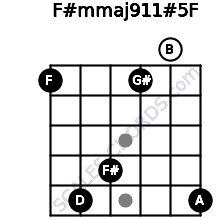 F#m(maj9/11)#5/F for guitar on frets 1, 5, 4, 1, 0, 5