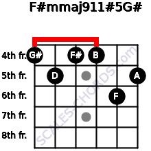 F#m(maj9/11)#5/G# for guitar on frets 4, 5, 4, 4, 6, 5