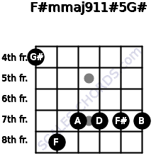 F#m(maj9/11)#5/G# for guitar on frets 4, 8, 7, 7, 7, 7