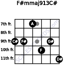 F#m(maj9/13)/C# for guitar on frets 9, 9, 7, 10, 9, 11