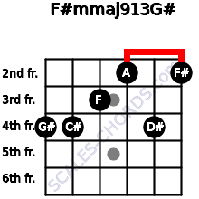 F#m(maj9/13)/G# for guitar on frets 4, 4, 3, 2, 4, 2