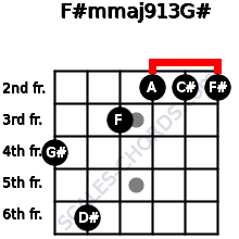 F#m(maj9/13)/G# for guitar on frets 4, 6, 3, 2, 2, 2