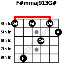 F#m(maj9/13)/G# for guitar on frets 4, 8, 4, 6, 4, 5