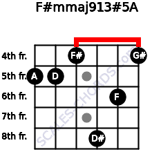 F#m(maj9/13)#5/A for guitar on frets 5, 5, 4, 8, 6, 4