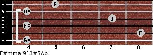 F#m(maj9/13)#5/Ab for guitar on frets 4, 8, 4, 7, 4, 5