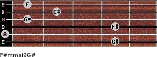 F#m(maj9)/G# for guitar on frets 4, 0, 4, 1, 2, 1