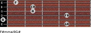 F#m(maj9)/G# for guitar on frets 4, 0, 4, 2, 2, 1