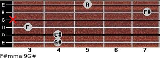 F#m(maj9)/G# for guitar on frets 4, 4, 3, x, 7, 5