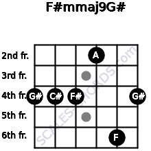 F#m(maj9)/G# for guitar on frets 4, 4, 4, 2, 6, 4