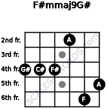 F#m(maj9)/G# for guitar on frets 4, 4, 4, 2, 6, 5