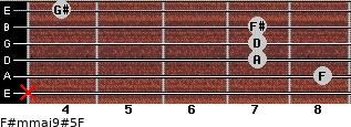 F#m(maj9)#5/F for guitar on frets x, 8, 7, 7, 7, 4