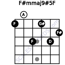 F#m(maj9)#5/F for guitar on frets 1, 0, 3, 1, 3, 2