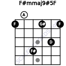 F#m(maj9)#5/F for guitar on frets 1, 0, 4, 1, 3, 1