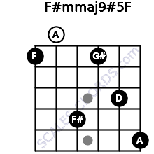 F#m(maj9)#5/F for guitar on frets 1, 0, 4, 1, 3, 5