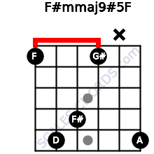 F#m(maj9)#5/F for guitar on frets 1, 5, 4, 1, x, 5