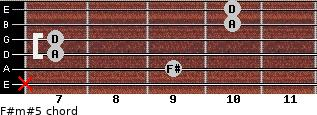 F#m#5 for guitar on frets x, 9, 7, 7, 10, 10