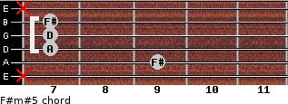 F#m#5 for guitar on frets x, 9, 7, 7, 7, x