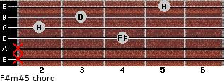 F#m#5 for guitar on frets x, x, 4, 2, 3, 5